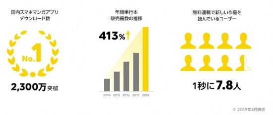 LINEマンガアプリの国内ダウンロード数は2,300万